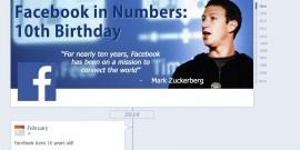 Facebook - Bandeau 10 ans en une infographie - DPFOC