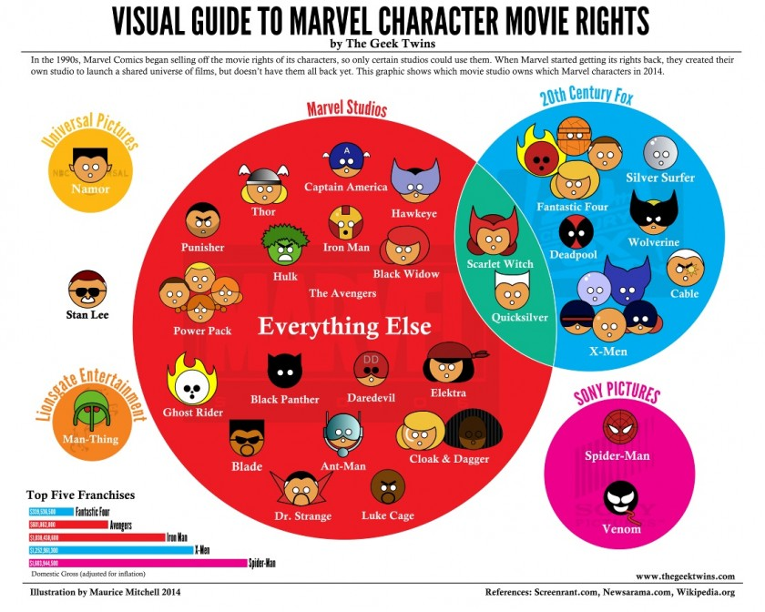 Visual Guide to Marvel Character Movie Rights - The Geeks Twins