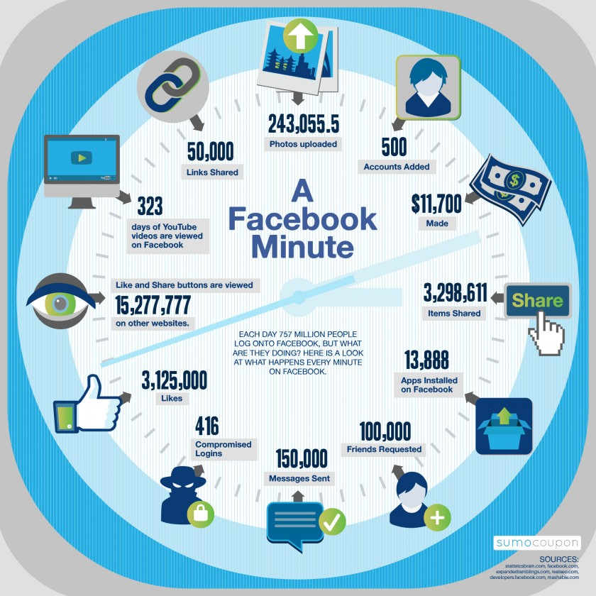 A Facebook minute  - Infographie