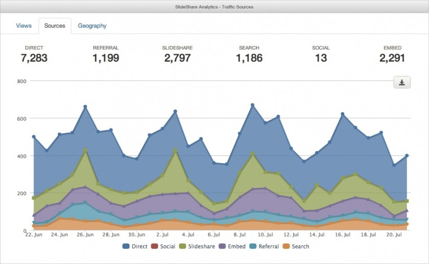 Slideshare - Statistiques Analytics
