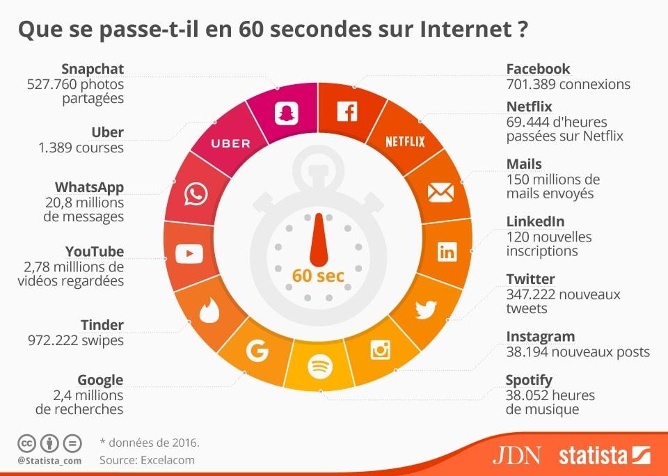 60 secondes sur Internet - Statista - Infographie - Avril 2016