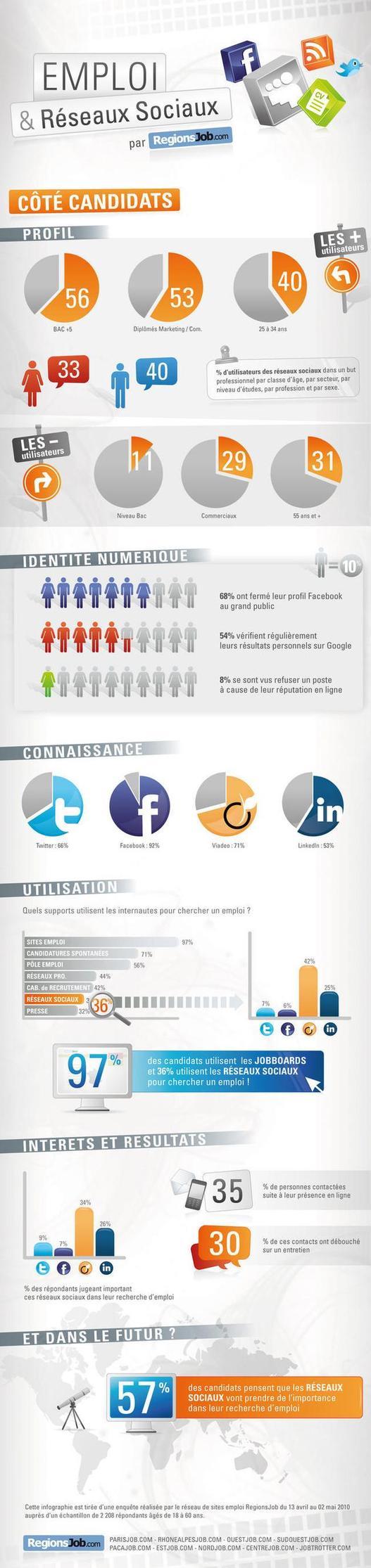 infographie enquete