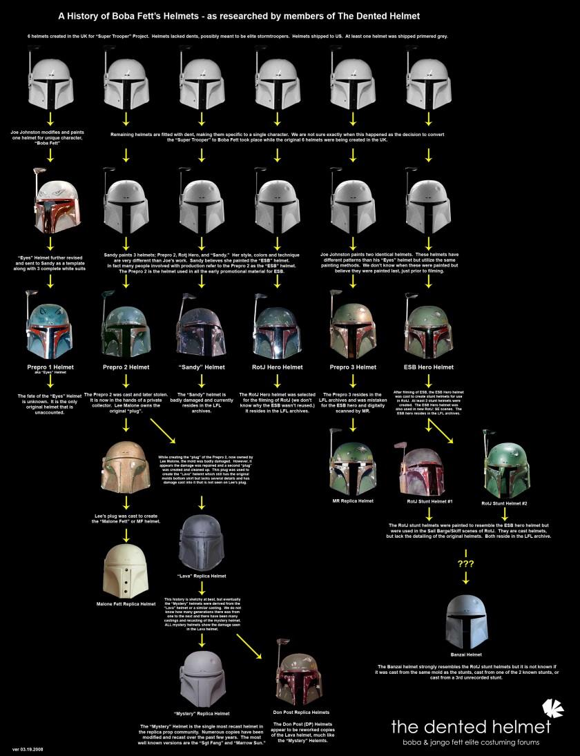 Histoire des casques de Boba Fett - Star Wars - Infographie - Janvier 2014