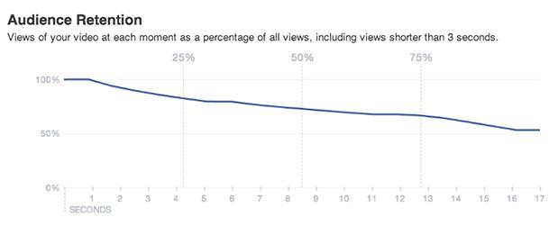 Audience Retention - Nouvelles statistiques videos Facebook