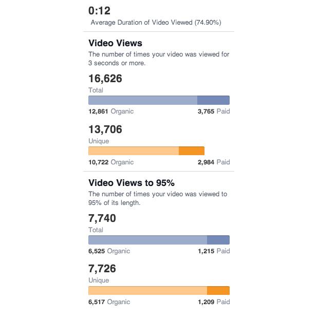 Views - Nouvelles statistiques videos Facebook