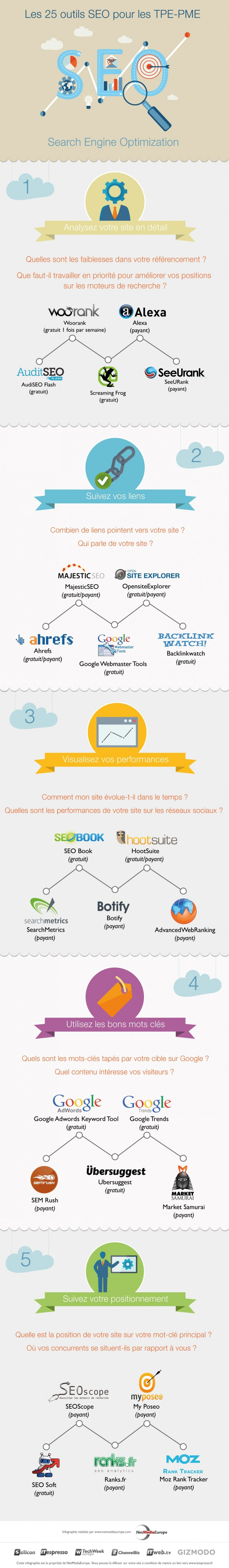 SEO 25 outils essentiels - TPE PME - infographie