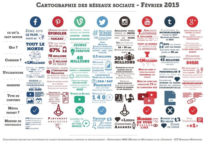 Cartographie des reseaux sociaux - Fevrier 2015