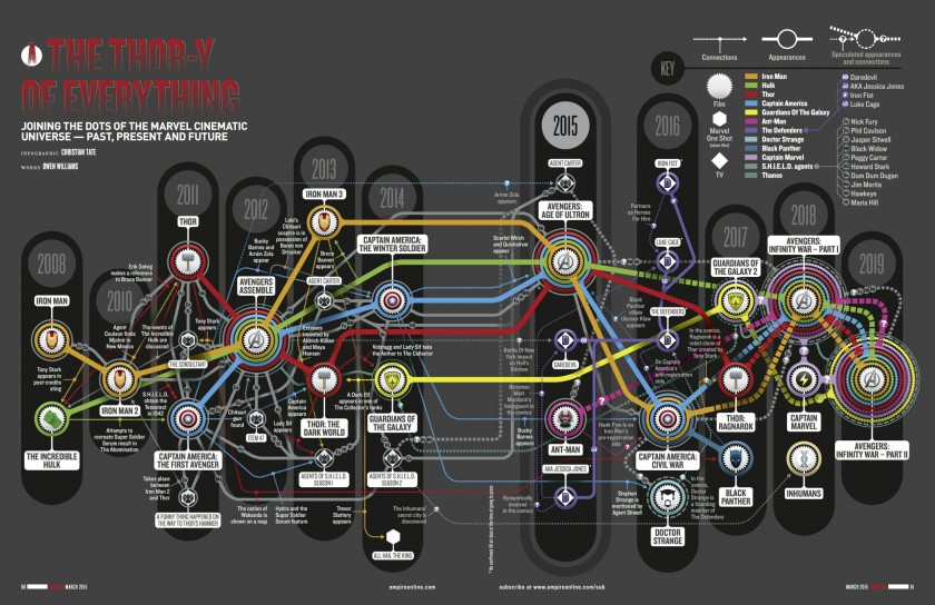 marvel-cinematic-universe-infographic-connected