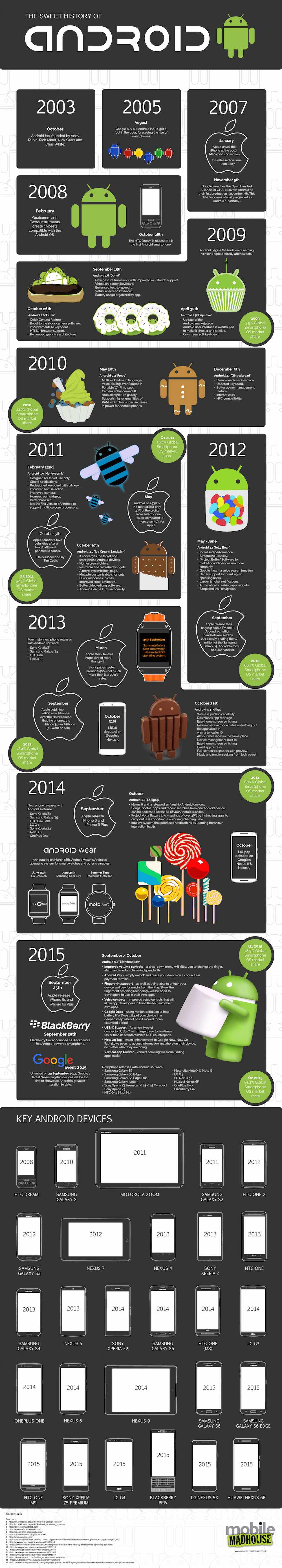 The Evolution Of Android 2003 2015 v4