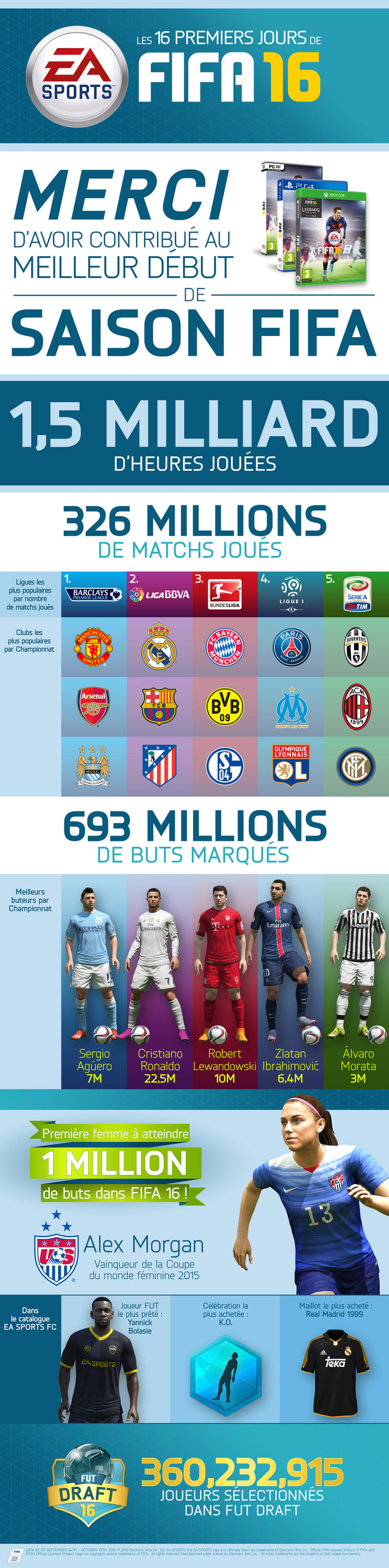 fifa 16 infographie