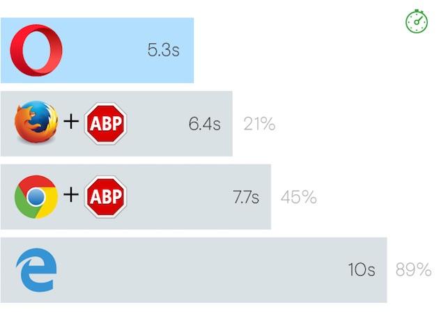 adblock - Opera vs Firefox vs Chrome vs Internet Explorer